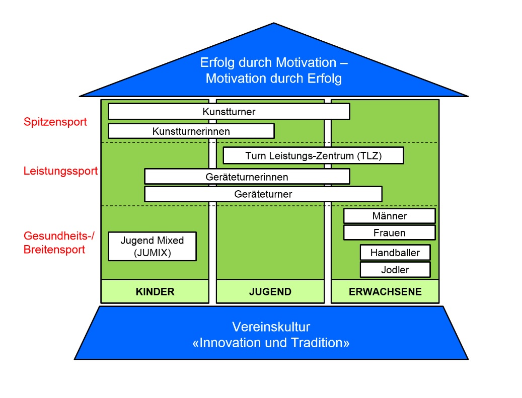 _BTV 3Saeulen-Prinzip_Sportart
